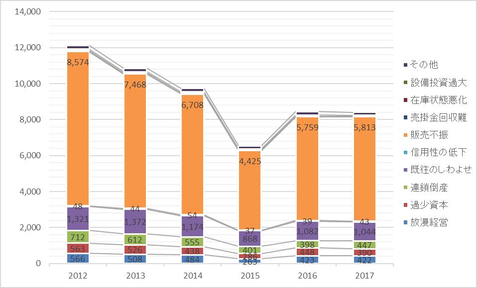 2017年版企業の倒産原因